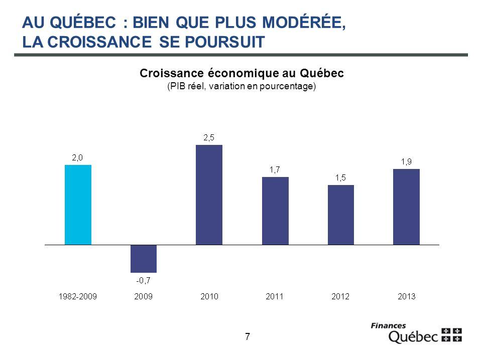 7 AU QUÉBEC : BIEN QUE PLUS MODÉRÉE, LA CROISSANCE SE POURSUIT Croissance économique au Québec (PIB réel, variation en pourcentage)