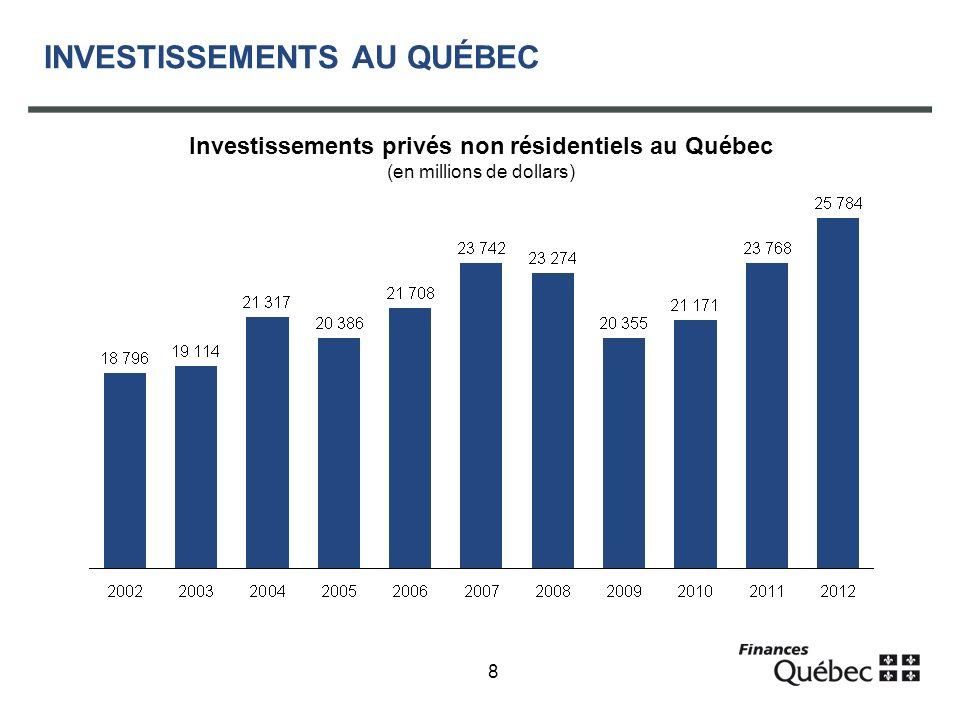 8 INVESTISSEMENTS AU QUÉBEC Investissements privés non résidentiels au Québec (en millions de dollars)
