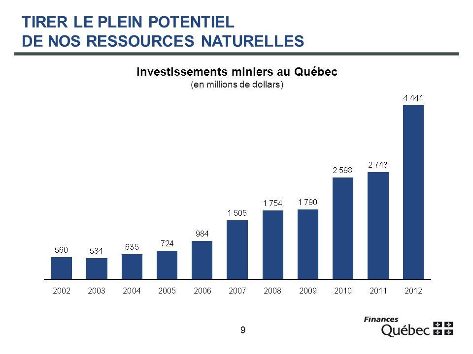 9 TIRER LE PLEIN POTENTIEL DE NOS RESSOURCES NATURELLES Investissements miniers au Québec (en millions de dollars)