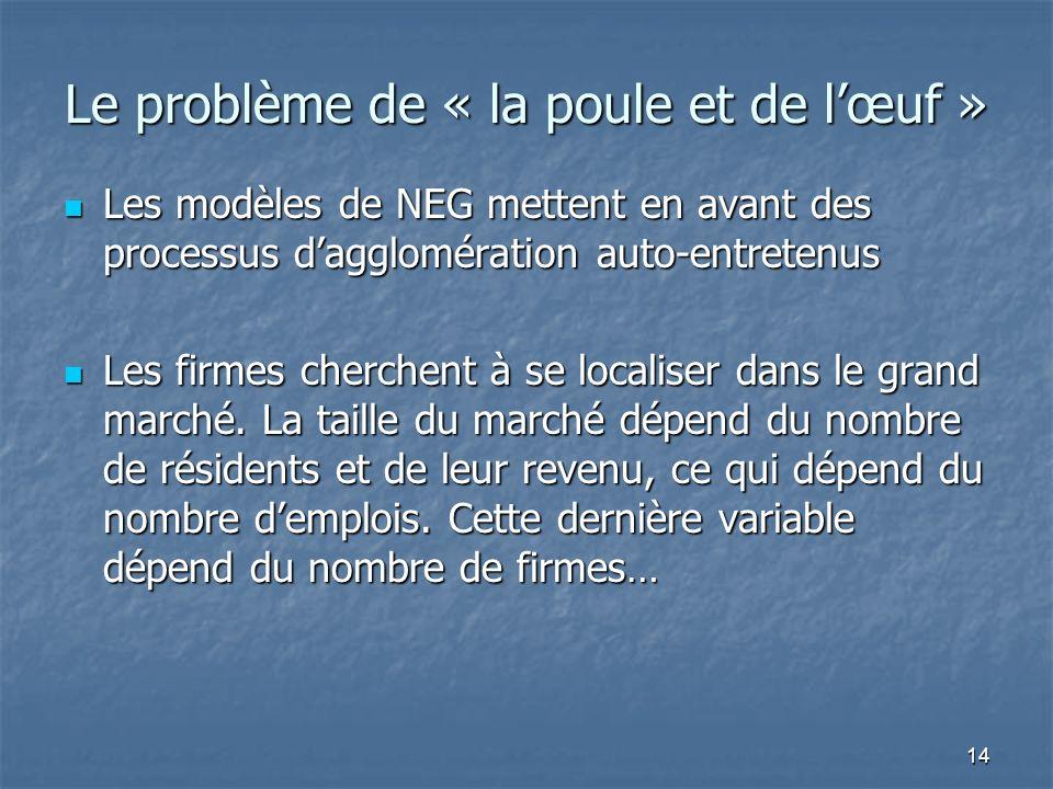14 Le problème de « la poule et de lœuf » Les modèles de NEG mettent en avant des processus dagglomération auto-entretenus Les modèles de NEG mettent en avant des processus dagglomération auto-entretenus Les firmes cherchent à se localiser dans le grand marché.
