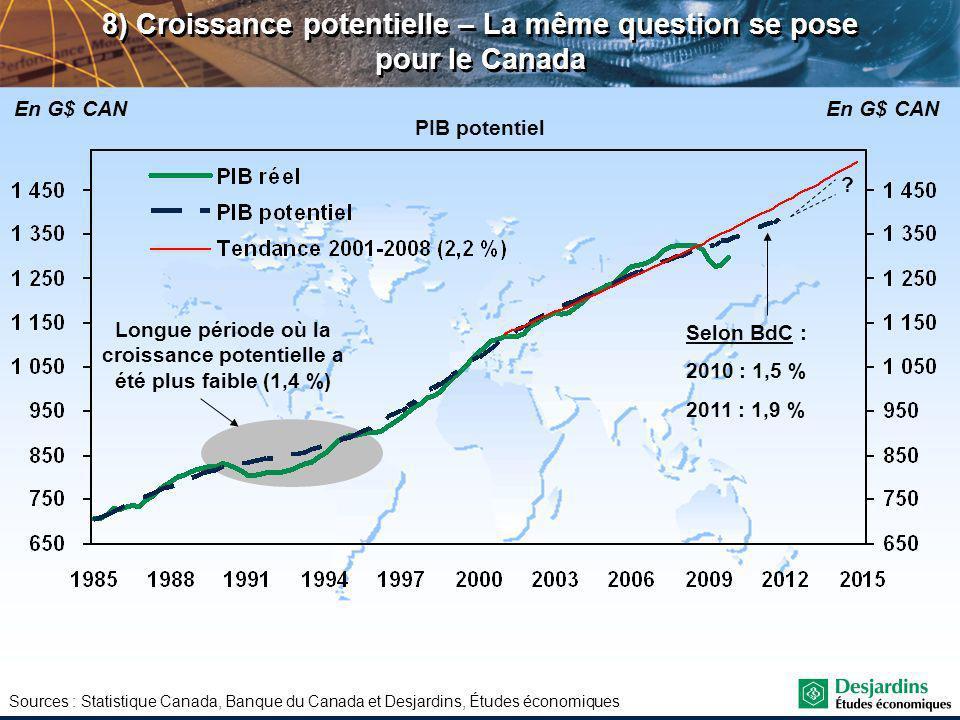 Sources : Statistique Canada, Banque du Canada et Desjardins, Études économiques PIB potentiel En G$ CAN 8) Croissance potentielle – La même question se pose pour le Canada Longue période où la croissance potentielle a été plus faible (1,4 %) Selon BdC : 2010 : 1,5 % 2011 : 1,9 %
