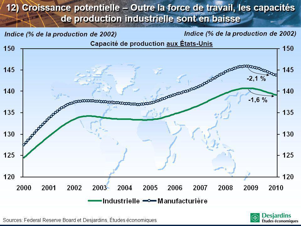 Sources: Federal Reserve Board et Desjardins, Études économiques 12) Croissance potentielle – Outre la force de travail, les capacités de production industrielle sont en baisse Indice (% de la production de 2002) -1,6 % -2,1 % Capacité de production aux États-Unis