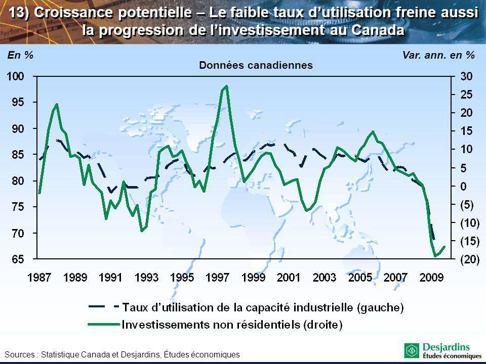 Sources : Statistique Canada et Desjardins, Études économiques 13) Croissance potentielle – Le faible taux dutilisation freine aussi la progression de linvestissement au Canada En %Var.