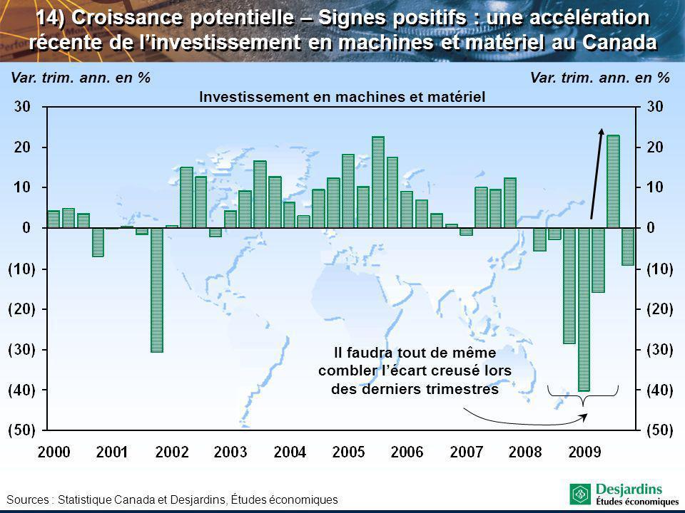 Sources : Statistique Canada et Desjardins, Études économiques 14) Croissance potentielle – Signes positifs : une accélération récente de linvestissement en machines et matériel au Canada Var.