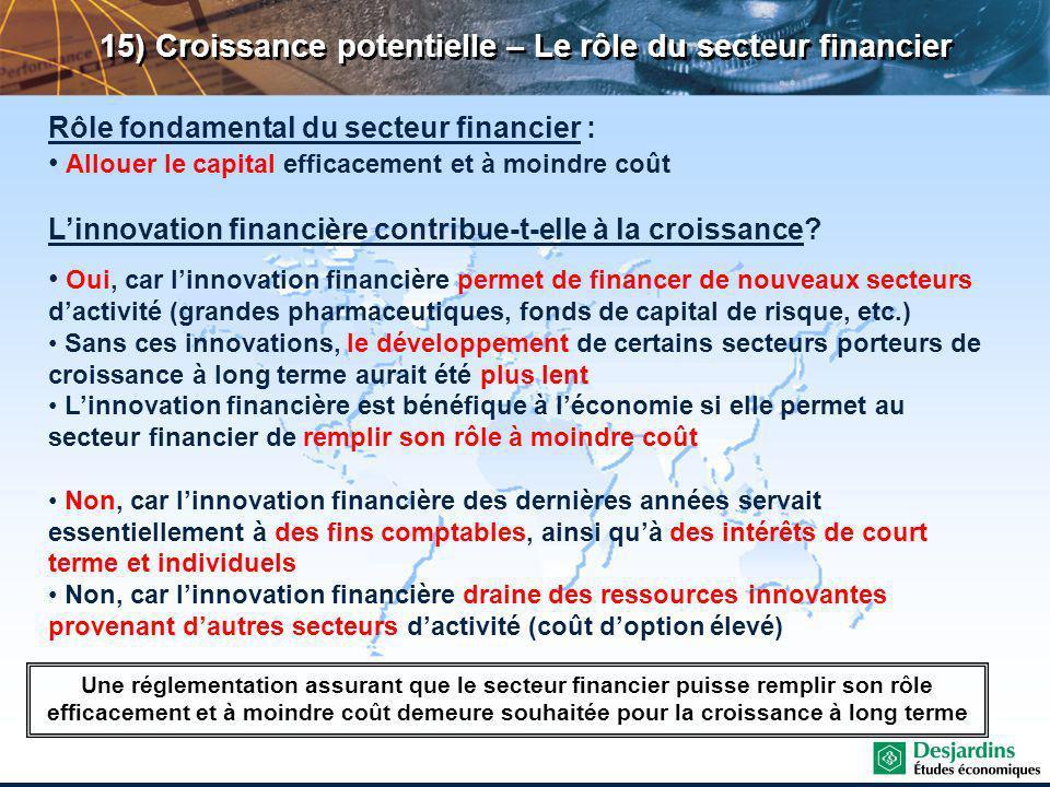 15) Croissance potentielle – Le rôle du secteur financier Rôle fondamental du secteur financier : Allouer le capital efficacement et à moindre coût Linnovation financière contribue-t-elle à la croissance.
