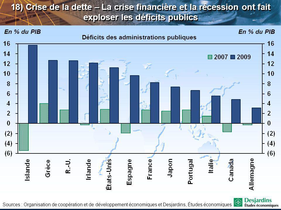 Sources : Organisation de coopération et de développement économiques et Desjardins, Études économiques 18) Crise de la dette – La crise financière et la récession ont fait exploser les déficits publics Déficits des administrations publiques En % du PIB