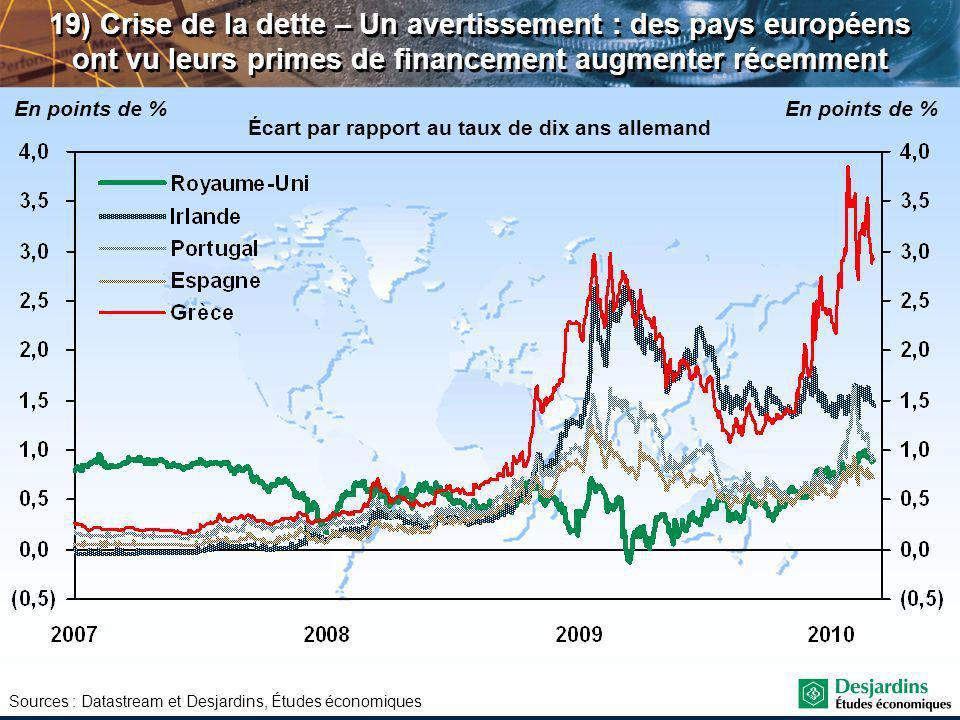 Sources : Datastream et Desjardins, Études économiques 19) Crise de la dette – Un avertissement : des pays européens ont vu leurs primes de financement augmenter récemment Écart par rapport au taux de dix ans allemand En points de %