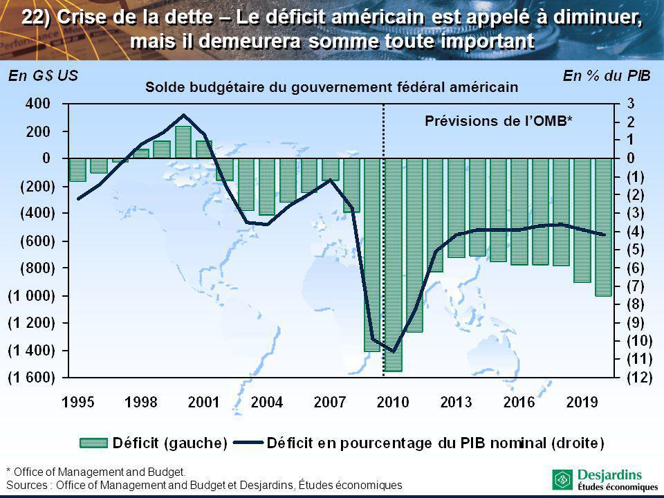 Solde budgétaire du gouvernement fédéral américain 22) Crise de la dette – Le déficit américain est appelé à diminuer, mais il demeurera somme toute important Prévisions de lOMB* * Office of Management and Budget.