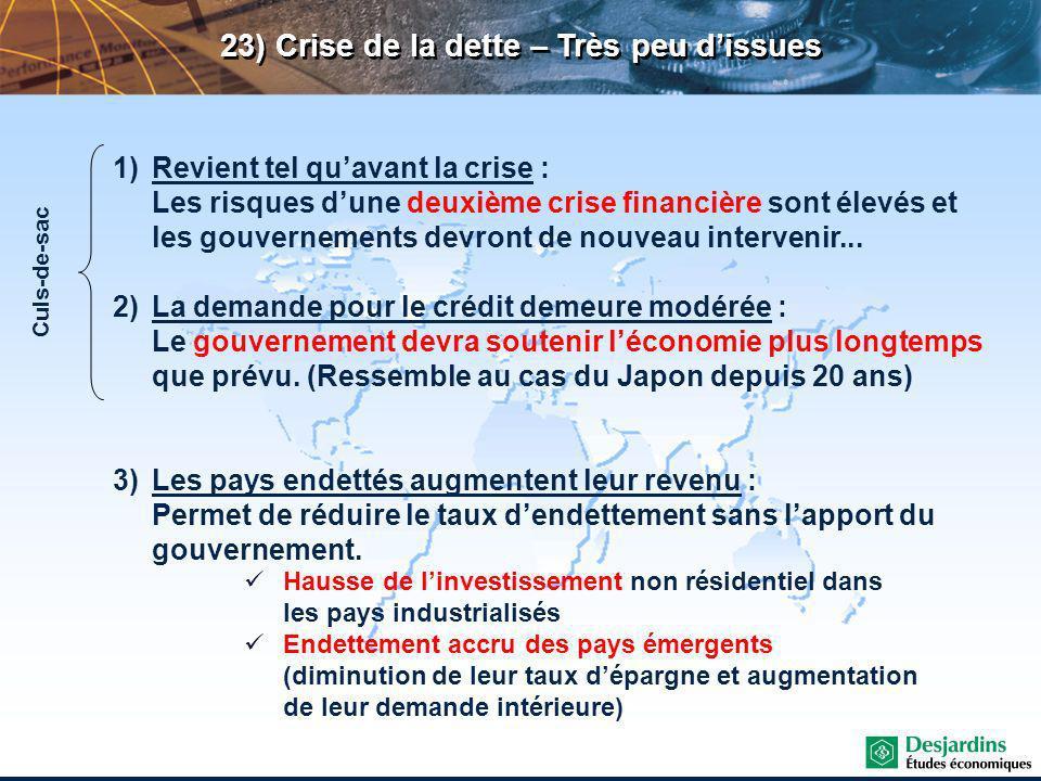 23) Crise de la dette – Très peu dissues 1)Revient tel quavant la crise : Les risques dune deuxième crise financière sont élevés et les gouvernements devront de nouveau intervenir...