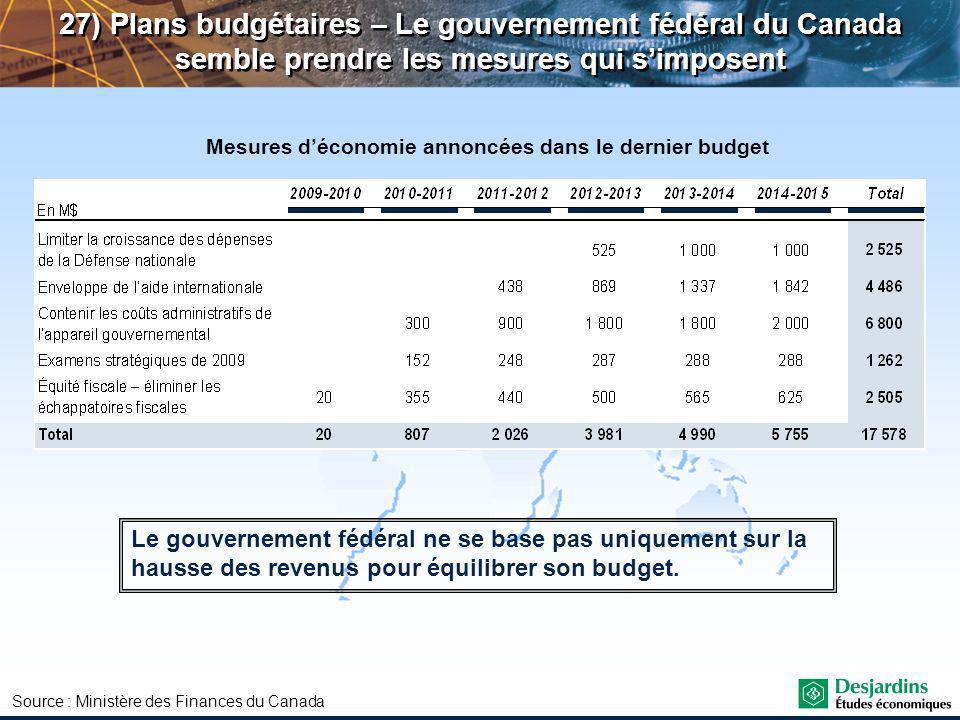 27) Plans budgétaires – Le gouvernement fédéral du Canada semble prendre les mesures qui simposent Mesures déconomie annoncées dans le dernier budget Le gouvernement fédéral ne se base pas uniquement sur la hausse des revenus pour équilibrer son budget.