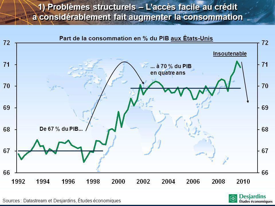Sources : Datastream et Desjardins, Études économiques 1) Problèmes structurels – Laccès facile au crédit a considérablement fait augmenter la consommation De 67 % du PIB......
