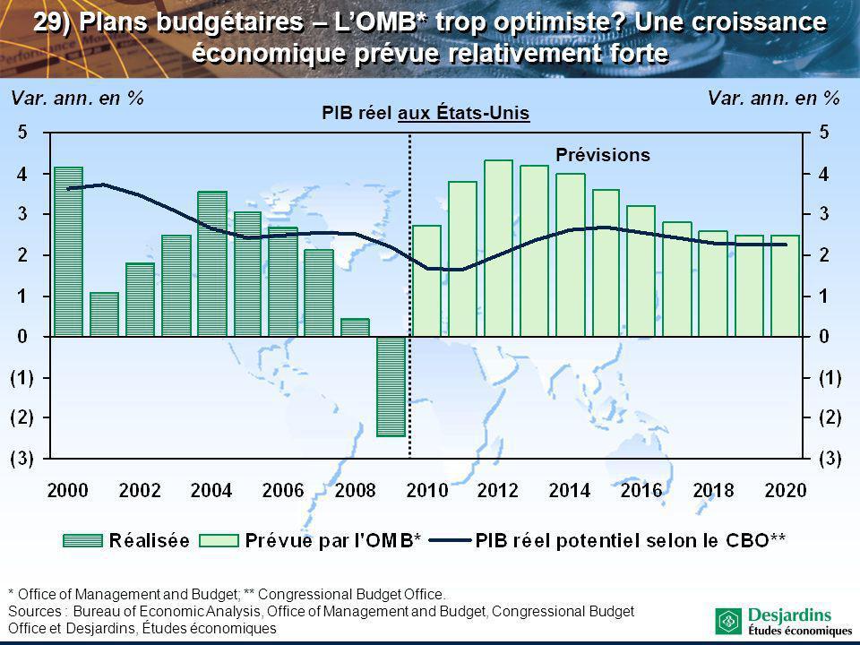 29) Plans budgétaires – LOMB* trop optimiste.