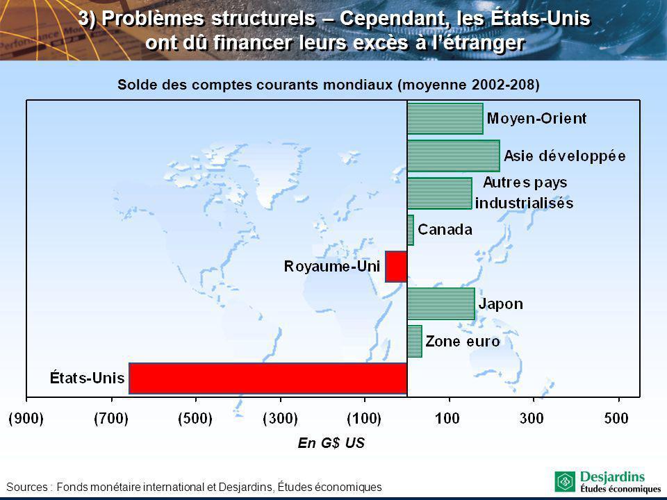Sources : Fonds monétaire international et Desjardins, Études économiques En G$ US Solde des comptes courants mondiaux (moyenne 2002-208) 3) Problèmes structurels – Cependant, les États-Unis ont dû financer leurs excès à létranger