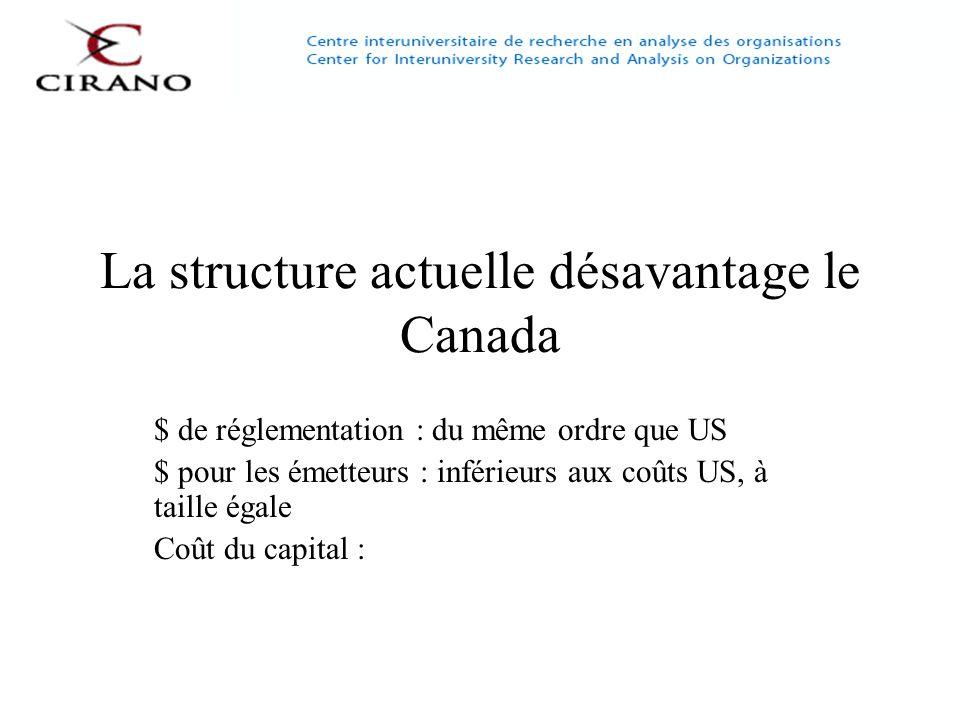 La structure actuelle désavantage le Canada $ de réglementation : du même ordre que US $ pour les émetteurs : inférieurs aux coûts US, à taille égale Coût du capital :