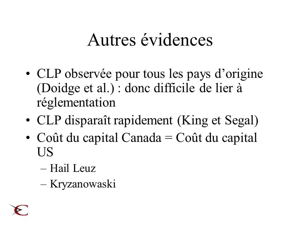 Autres évidences CLP observée pour tous les pays dorigine (Doidge et al.) : donc difficile de lier à réglementation CLP disparaît rapidement (King et Segal) Coût du capital Canada = Coût du capital US –Hail Leuz –Kryzanowaski