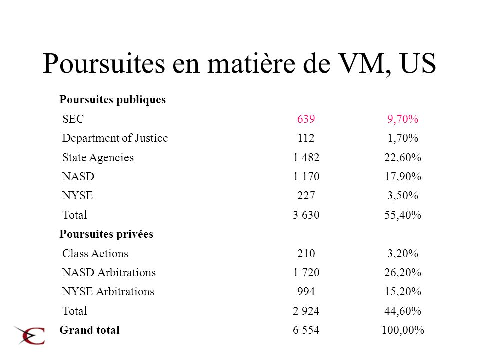 Poursuites en matière de VM, US Poursuites publiques SEC6399,70% Department of Justice1121,70% State Agencies1 48222,60% NASD1 17017,90% NYSE2273,50%