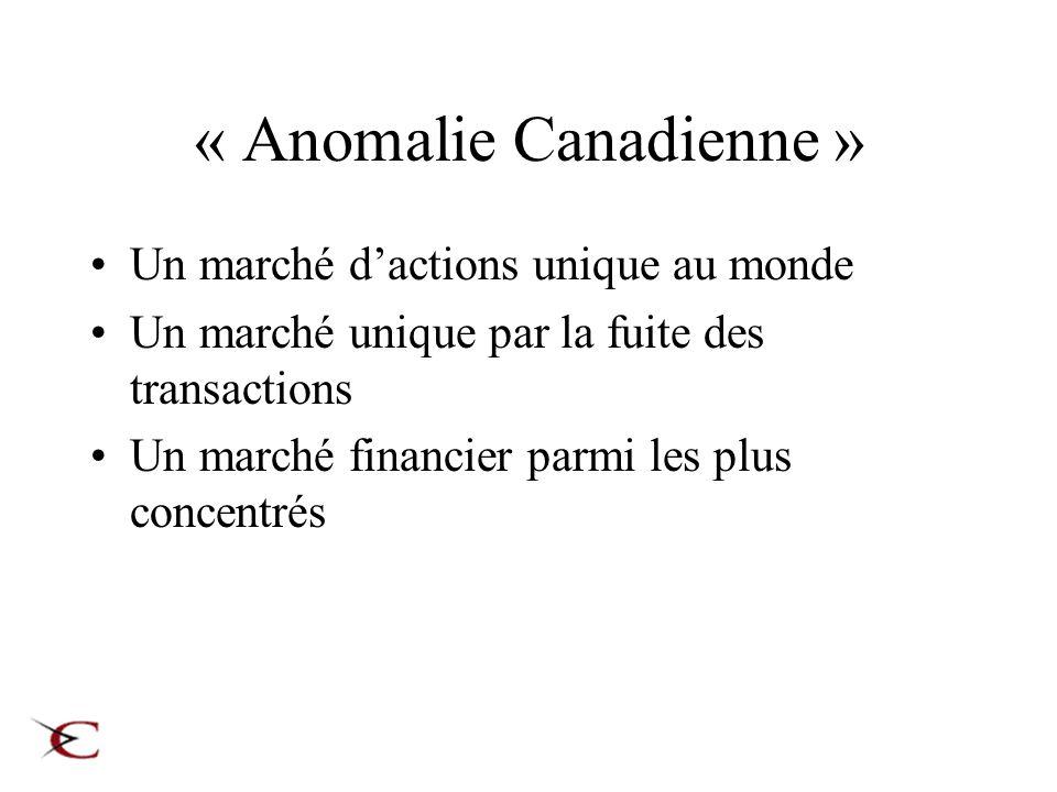 « Anomalie Canadienne » Un marché dactions unique au monde Un marché unique par la fuite des transactions Un marché financier parmi les plus concentrés