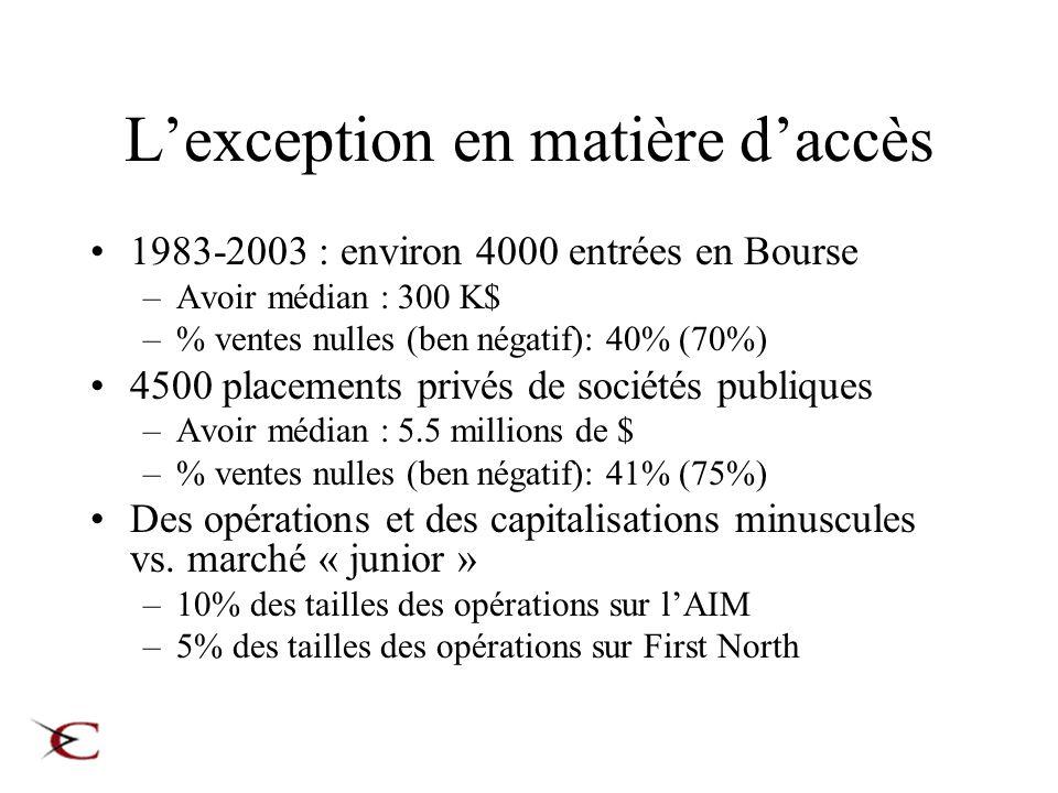 Lexception en matière daccès 1983-2003 : environ 4000 entrées en Bourse –Avoir médian : 300 K$ –% ventes nulles (ben négatif): 40% (70%) 4500 placemen