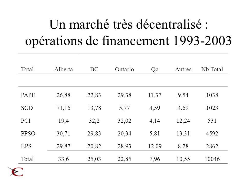 Un marché très décentralisé : opérations de financement 1993-2003 TotalAlbertaBCOntarioQcAutresNb Total PAPE26,8822,8329,3811,379,541038 SCD71,1613,78
