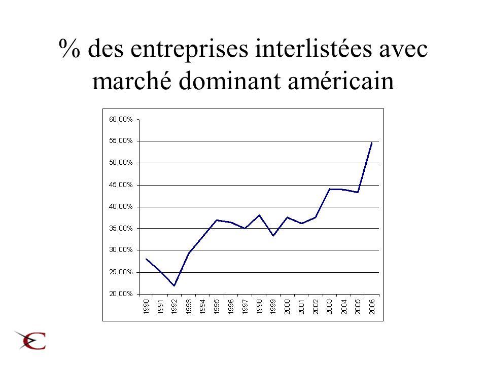 % des entreprises interlistées avec marché dominant américain