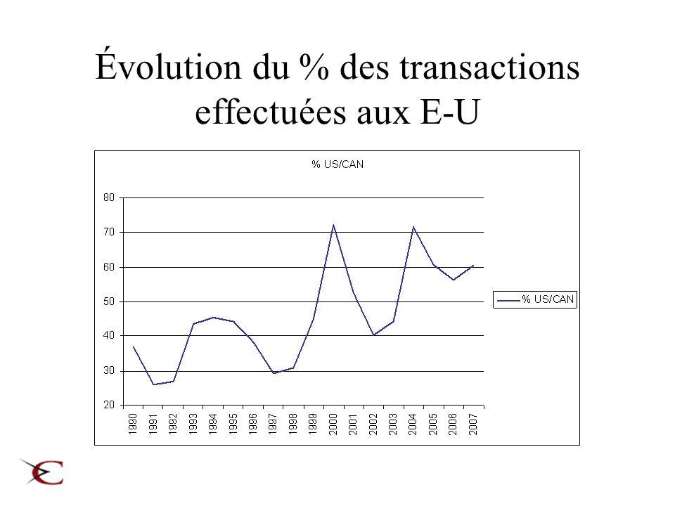 Évolution du % des transactions effectuées aux E-U