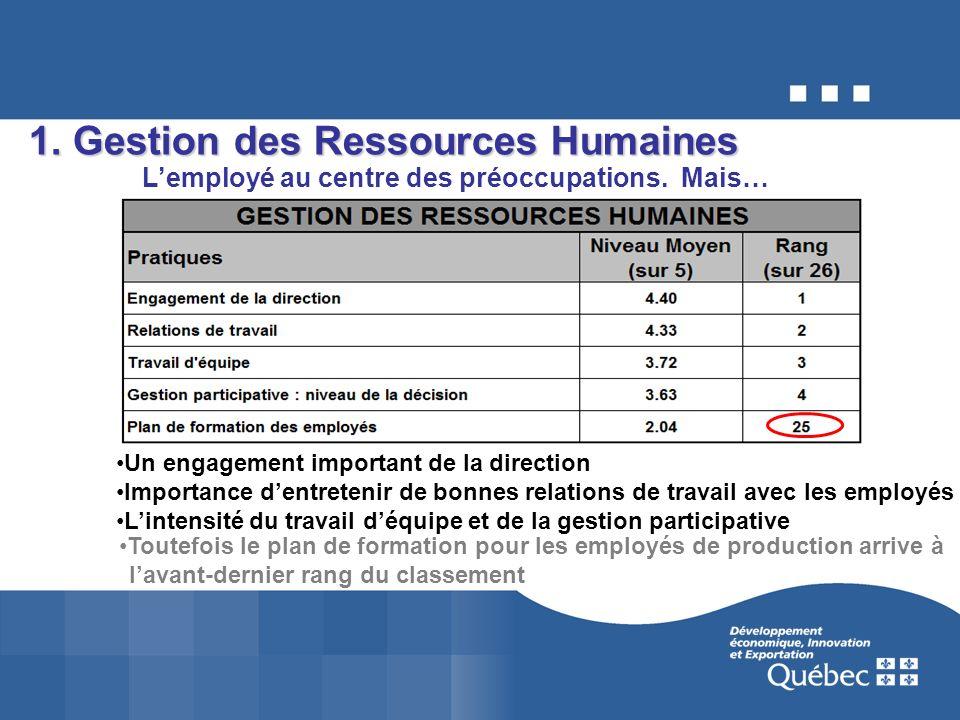 1. Gestion des Ressources Humaines Lemployé au centre des préoccupations.