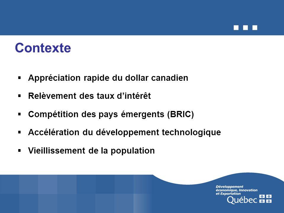 Contexte Appréciation rapide du dollar canadien Relèvement des taux dintérêt Compétition des pays émergents (BRIC) Accélération du développement technologique Vieillissement de la population