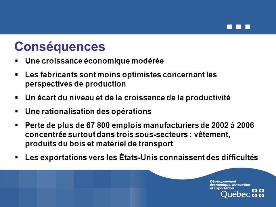 Conséquences Une croissance économique modérée Les fabricants sont moins optimistes concernant les perspectives de production Un écart du niveau et de