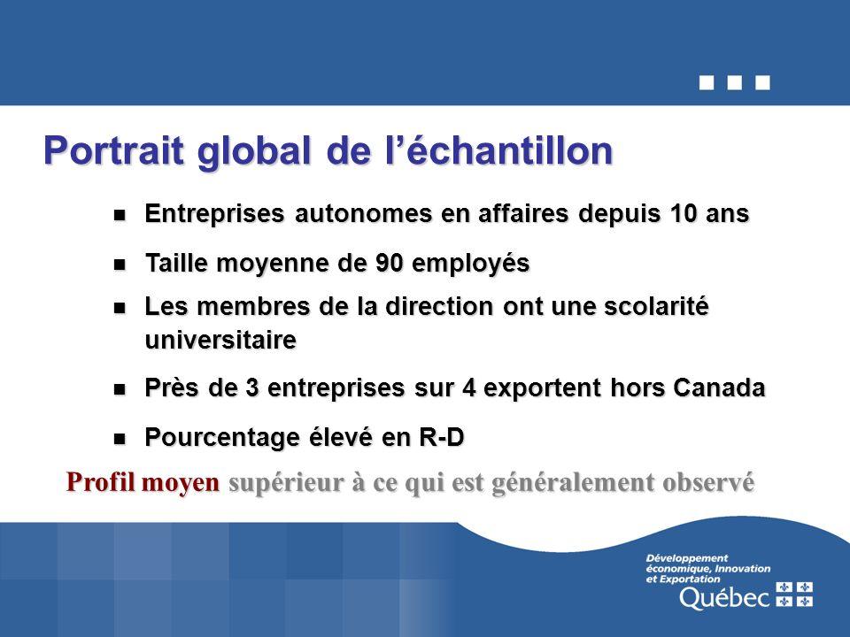 Le gouvernement a posé des gestes importants au cours des derniers mois qui auront une incidence positive sur le secteur manufacturier : une réforme de la fiscalité des entreprises qui vise à accroître l investissement privé en machinerie et équipement (réduction de la taxe sur le capital de 0,29 % d ici 2009); la Stratégie québécoise de la recherche et l innovation (1,2 G$ d ici 2010); la Stratégie de développement économique des régions (hausse du financement du Programme de soutien aux projets économiques (PSPE) – 48 M$ sur 5 ans, accompagnement des entreprises pour l amélioration de la productivité (51 M$ sur 5 ans);
