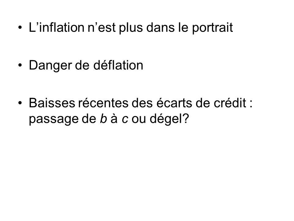 Linflation nest plus dans le portrait Danger de déflation Baisses récentes des écarts de crédit : passage de b à c ou dégel?