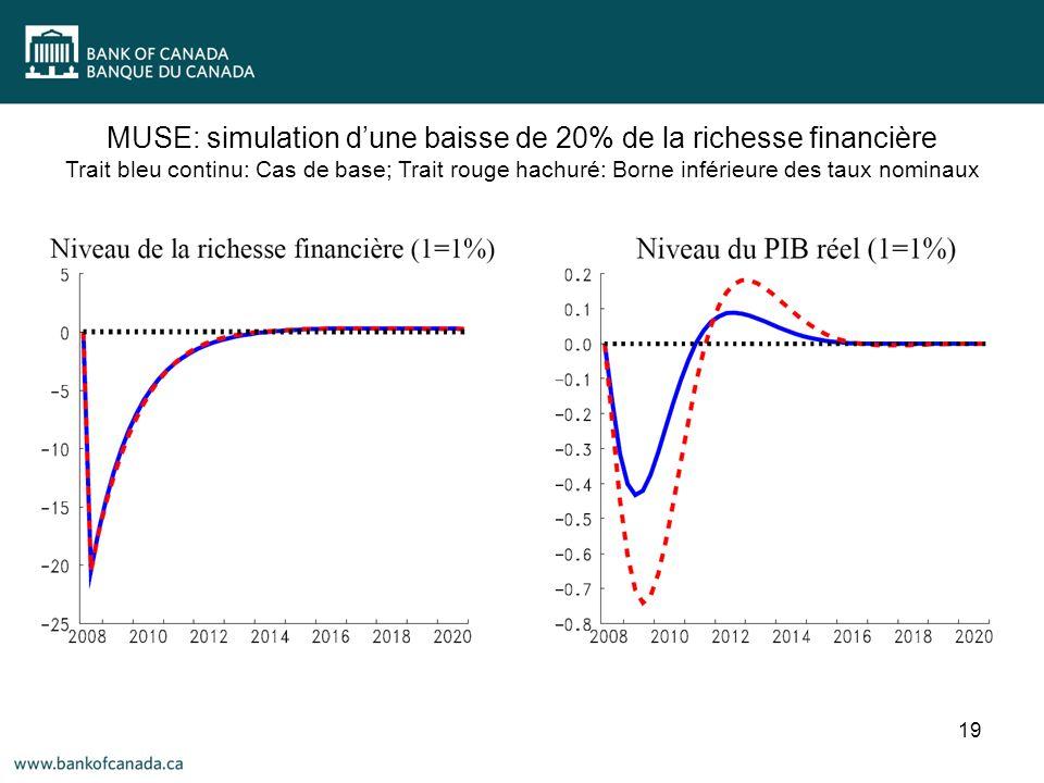 19 MUSE: simulation dune baisse de 20% de la richesse financière Trait bleu continu: Cas de base; Trait rouge hachuré: Borne inférieure des taux nominaux
