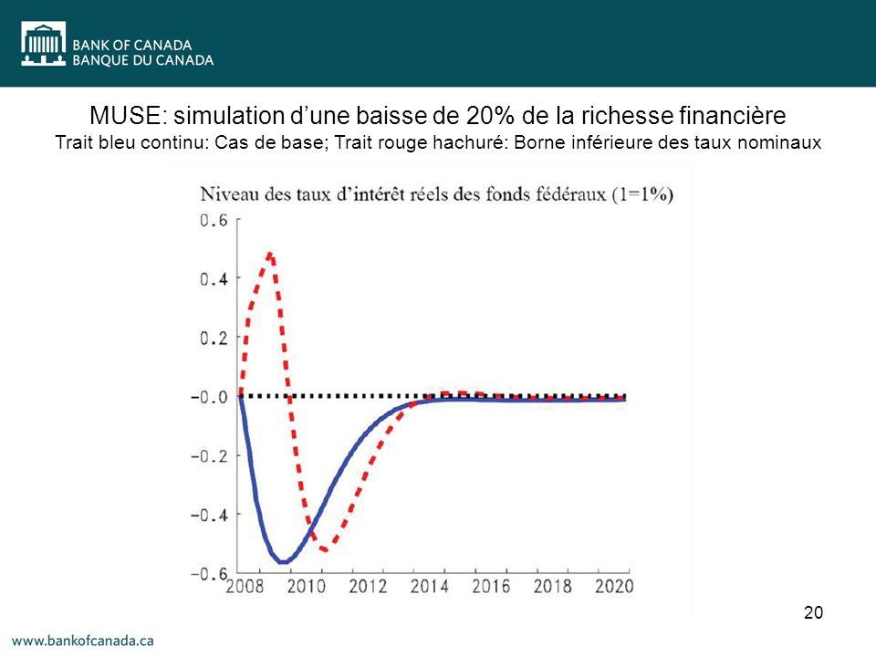 20 MUSE: simulation dune baisse de 20% de la richesse financière Trait bleu continu: Cas de base; Trait rouge hachuré: Borne inférieure des taux nominaux