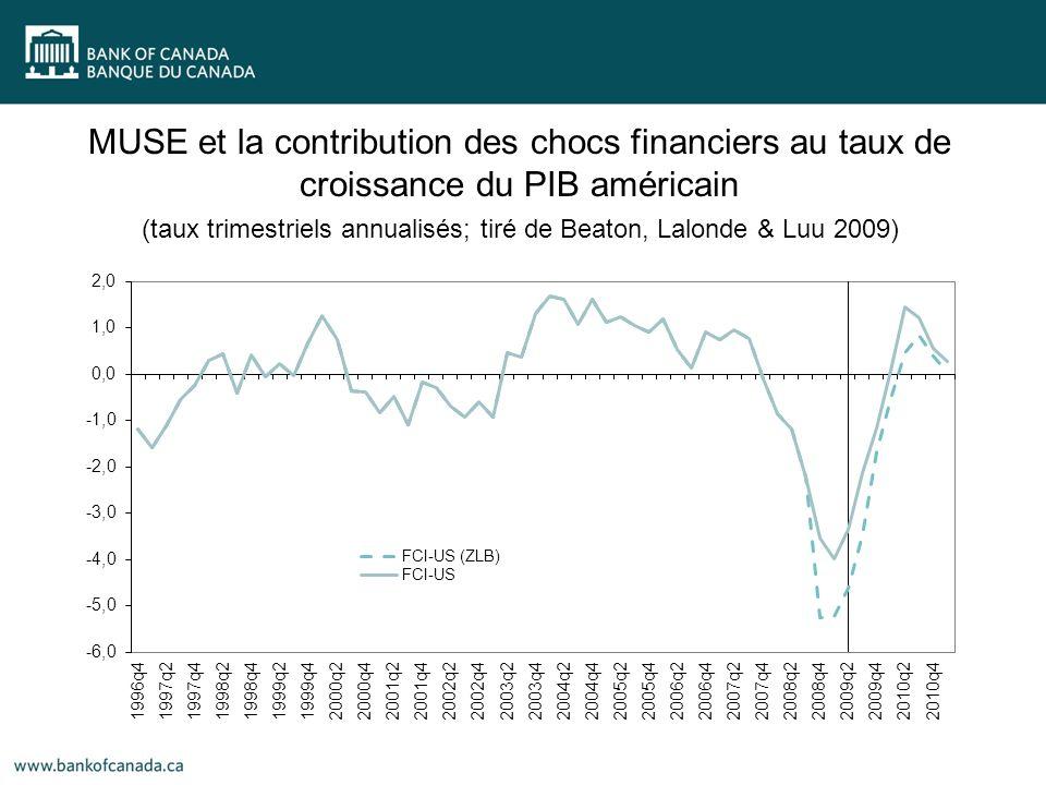 MUSE et la contribution des chocs financiers au taux de croissance du PIB américain (taux trimestriels annualisés; tiré de Beaton, Lalonde & Luu 2009)
