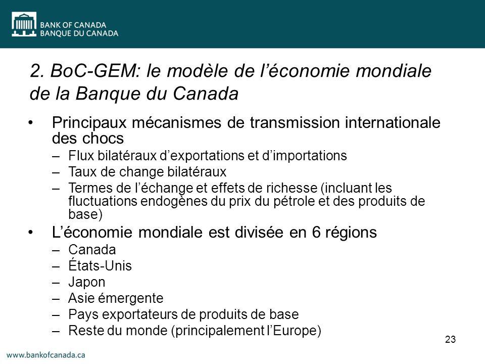 2. BoC-GEM: le modèle de léconomie mondiale de la Banque du Canada 23 Principaux mécanismes de transmission internationale des chocs –Flux bilatéraux