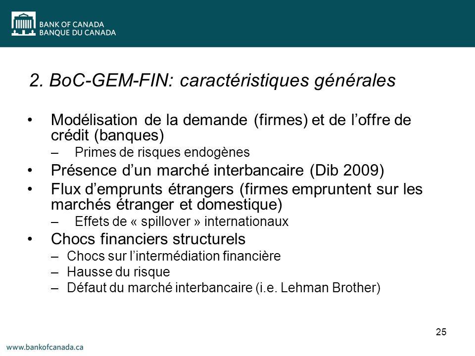 2. BoC-GEM-FIN: caractéristiques générales 25 Modélisation de la demande (firmes) et de loffre de crédit (banques) –Primes de risques endogènes Présen