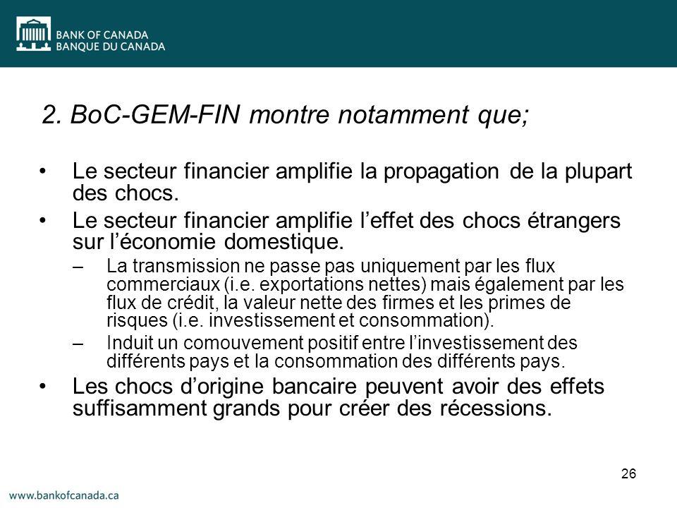 2. BoC-GEM-FIN montre notamment que; 26 Le secteur financier amplifie la propagation de la plupart des chocs. Le secteur financier amplifie leffet des
