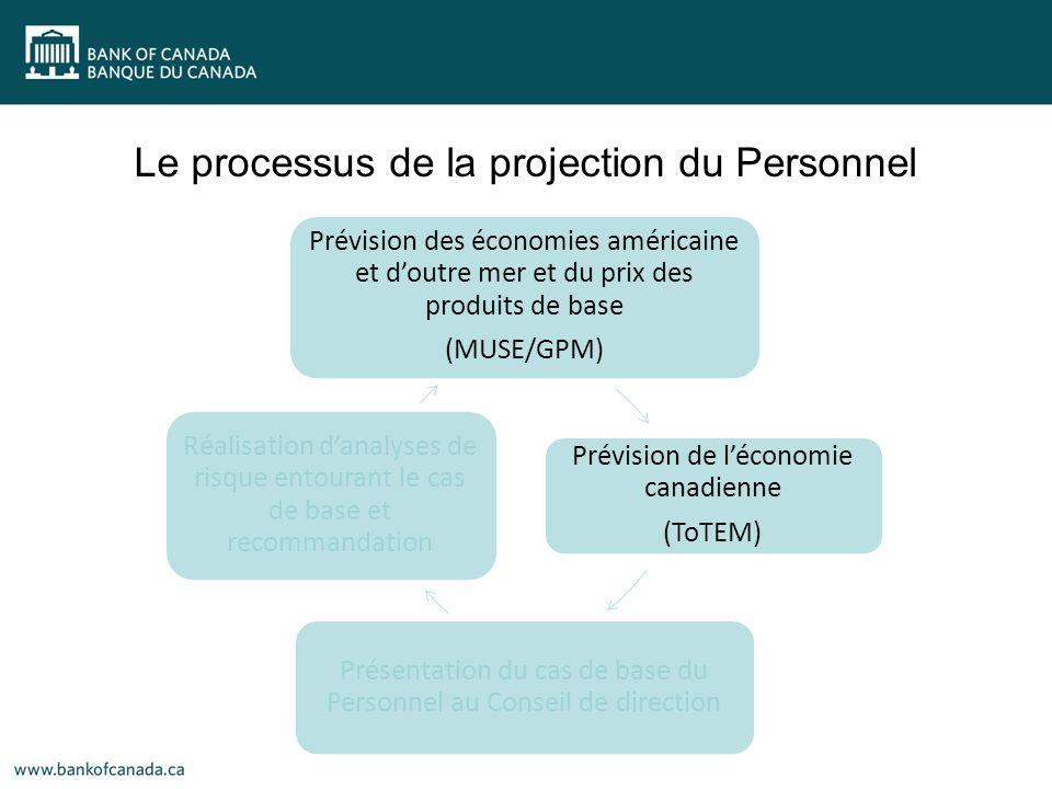 Prévision des économies américaine et doutre mer et du prix des produits de base (MUSE/GPM) Prévision de léconomie canadienne (ToTEM) Présentation du