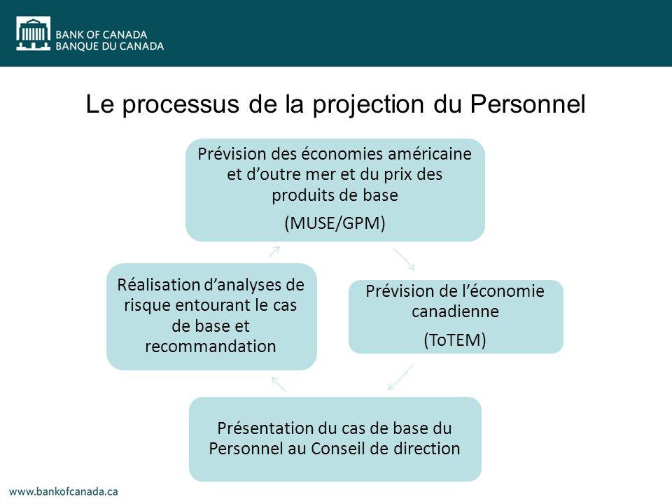 Prévision des économies américaine et doutre mer et du prix des produits de base (MUSE/GPM) Prévision de léconomie canadienne (ToTEM) Présentation du cas de base du Personnel au Conseil de direction Réalisation danalyses de risque entourant le cas de base et recommandation Le processus de la projection du Personnel