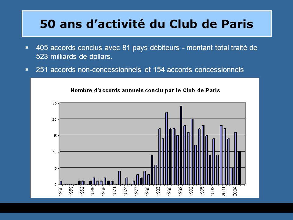 50 ans dactivité du Club de Paris 405 accords conclus avec 81 pays débiteurs - montant total traité de 523 milliards de dollars.