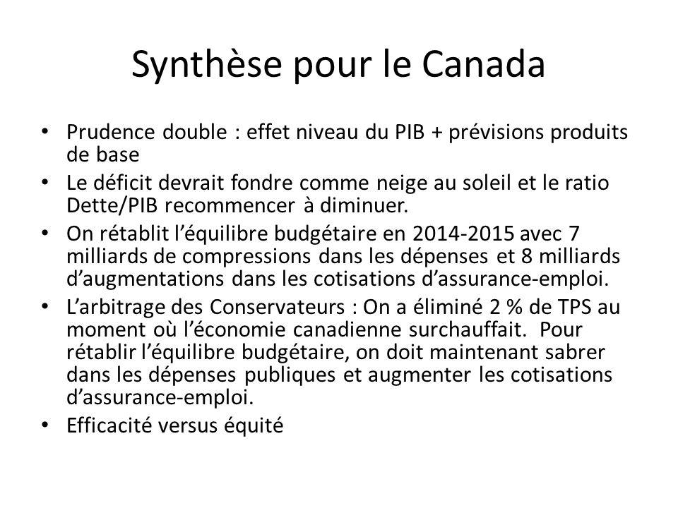 Synthèse pour le Canada Prudence double : effet niveau du PIB + prévisions produits de base Le déficit devrait fondre comme neige au soleil et le ratio Dette/PIB recommencer à diminuer.