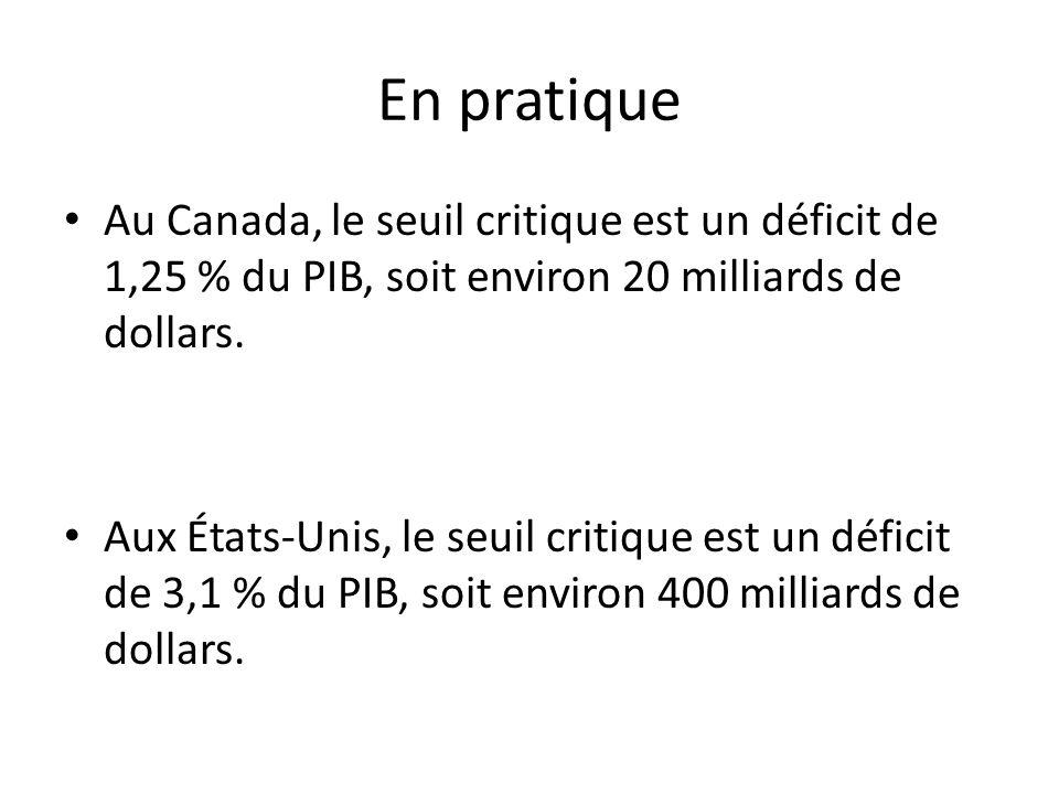 En pratique Au Canada, le seuil critique est un déficit de 1,25 % du PIB, soit environ 20 milliards de dollars.