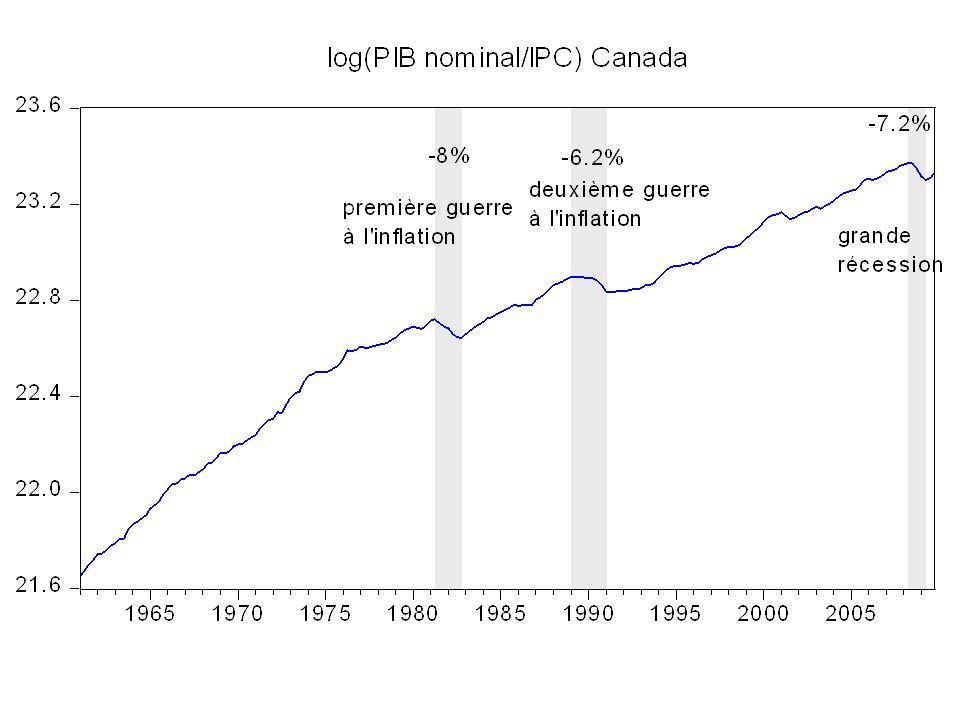 150 Md$ ou 10.3 % du PIB