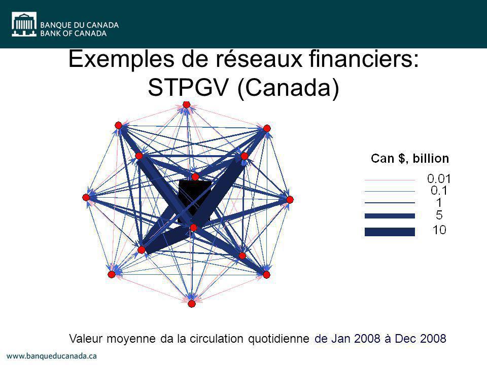 Exemples de réseaux financiers: STPGV (Canada) Valeur moyenne da la circulation quotidienne de Jan 2008 à Dec 2008