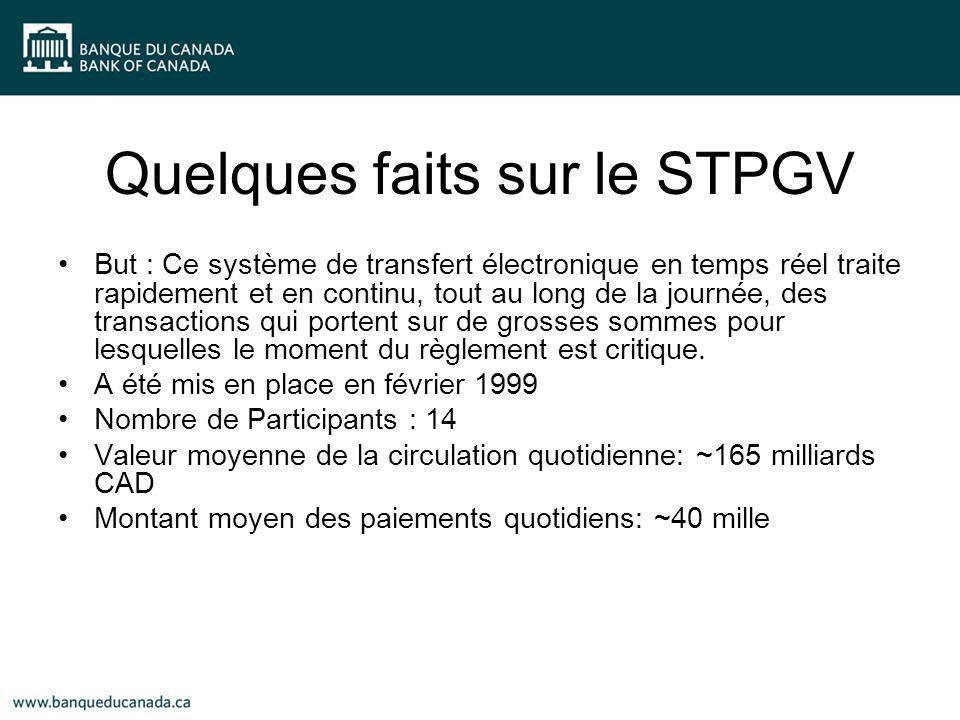 Quelques faits sur le STPGV But : Ce système de transfert électronique en temps réel traite rapidement et en continu, tout au long de la journée, des transactions qui portent sur de grosses sommes pour lesquelles le moment du règlement est critique.