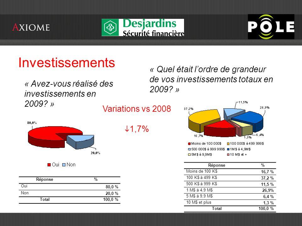 Investissements « Avez-vous réalisé des investissements en 2009.