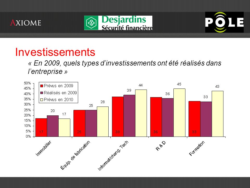 Investissements « En 2009, quels types dinvestissements ont été réalisés dans lentreprise »