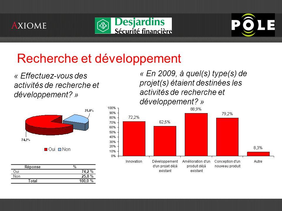 Recherche et développement « Effectuez-vous des activités de recherche et développement.