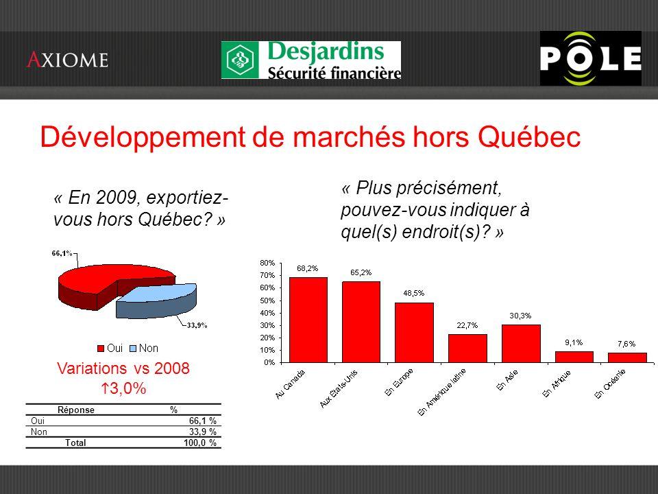 Développement de marchés hors Québec « En 2009, exportiez- vous hors Québec.