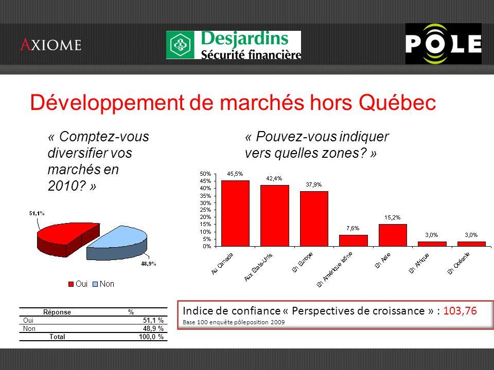 Développement de marchés hors Québec « Comptez-vous diversifier vos marchés en 2010.