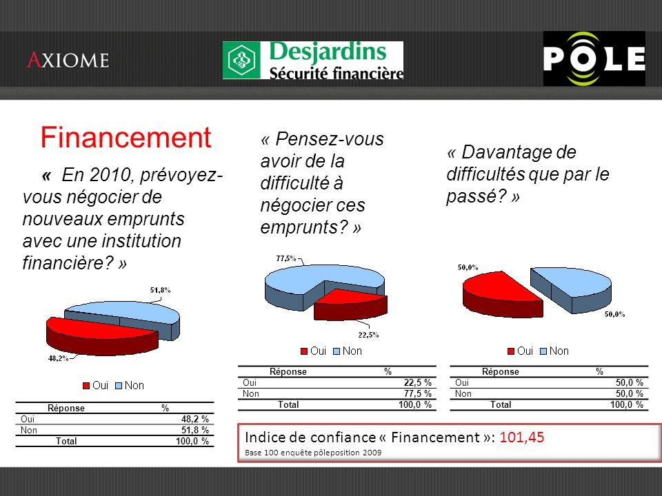 Financement Réponse% Oui 48,2 % Non 51,8 % Total100,0 % « En 2010, prévoyez- vous négocier de nouveaux emprunts avec une institution financière.